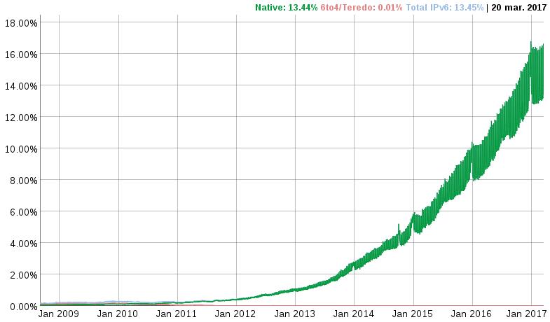 Google IPv6 traffic