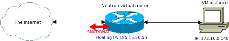 WMCS neutron setup